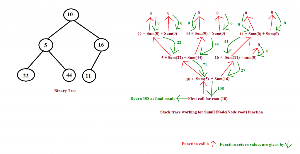 Sum of Nodes recursive stack trace